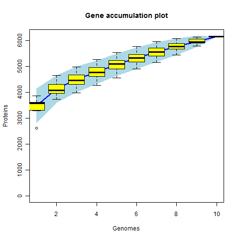 Gene accumulation curves in R – Smokeandumami